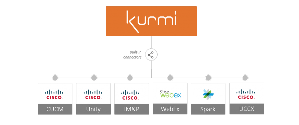 Key Features of Kurmi for Use With Cisco UC