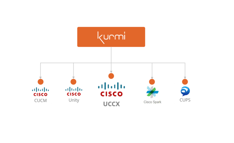 cisco uccx user management and administration
