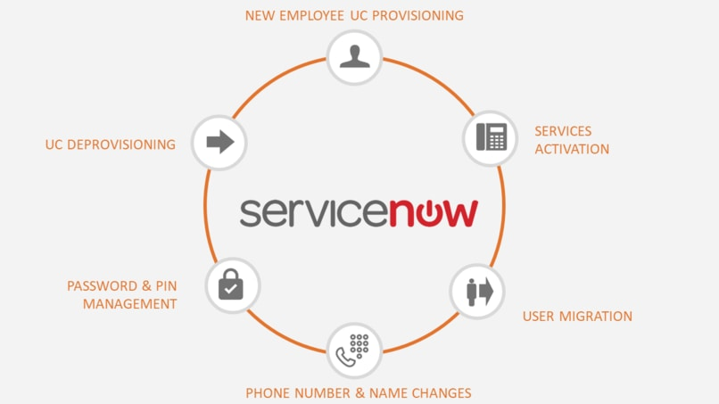 UC Service Requests Operations Simplified