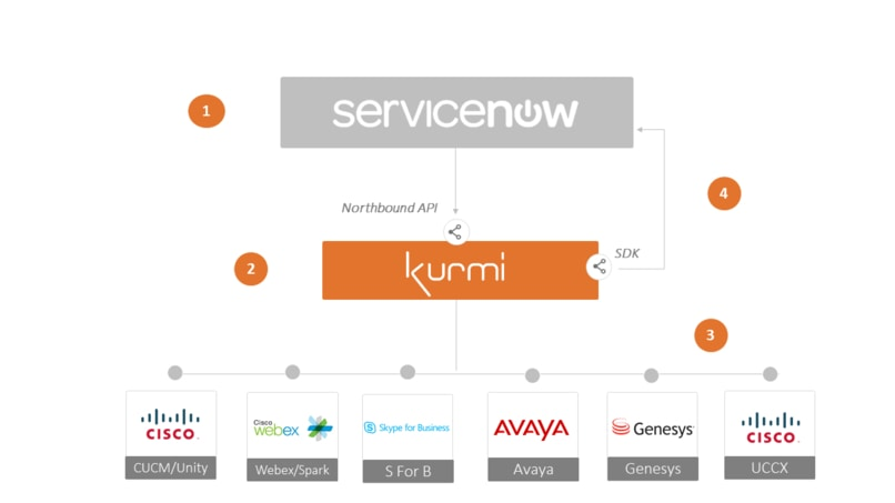 ServiceNow integration with Unified Communications | Kurmi