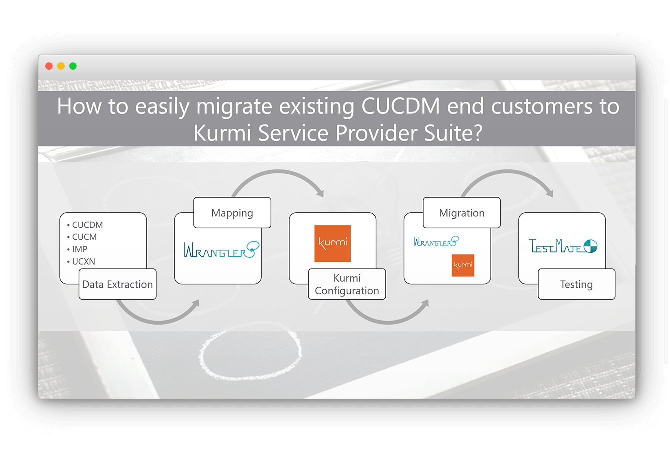 Cisco HCS CUCDM Migration to Kurmi