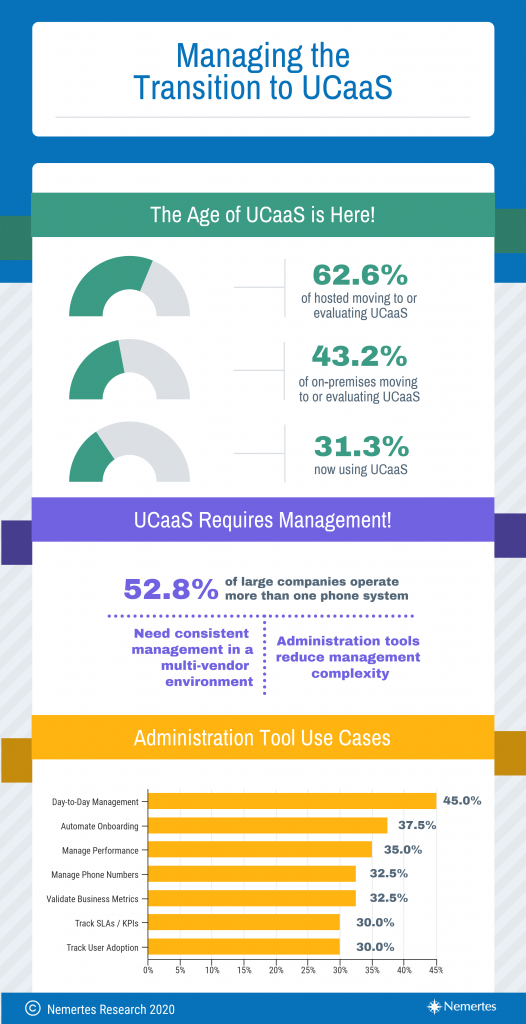 Managing the transition to UCaaS